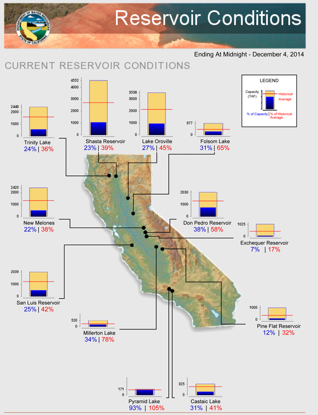 ... McClure Drops to 7% During December 2014 - Don Pedro Reservoir at 37%