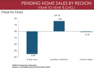 california july 2016 home sales source car 300
