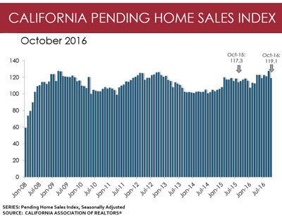 california pending home sales index october 2016 graphic source car small
