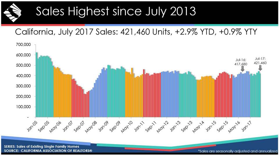 california july 2017 home sales graphic credit car