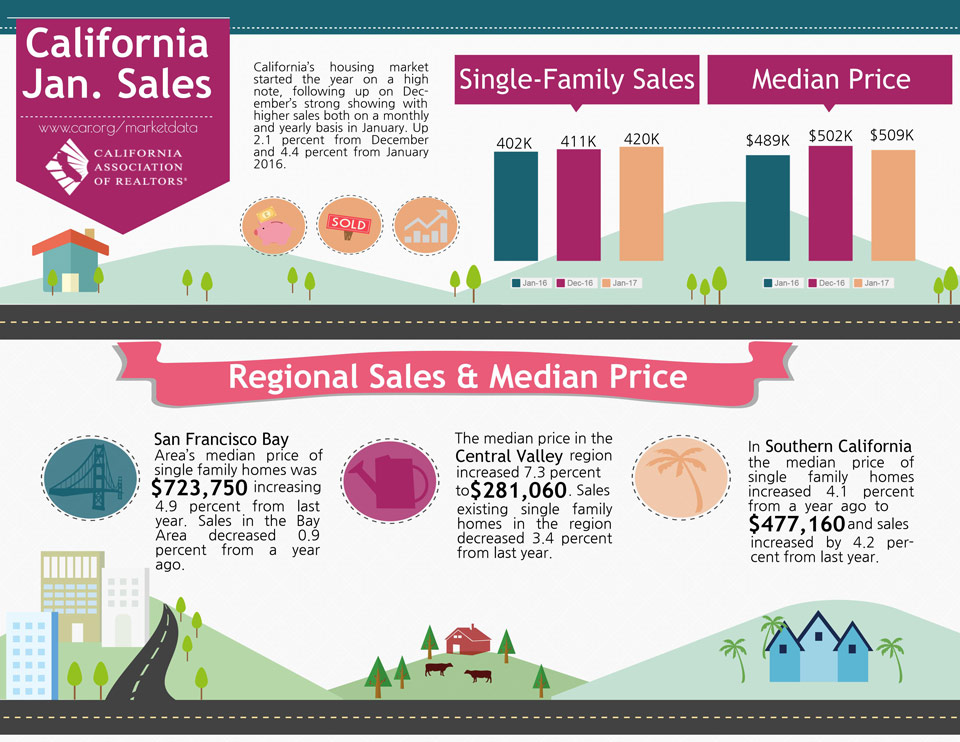 california january 2017 home sales credit car