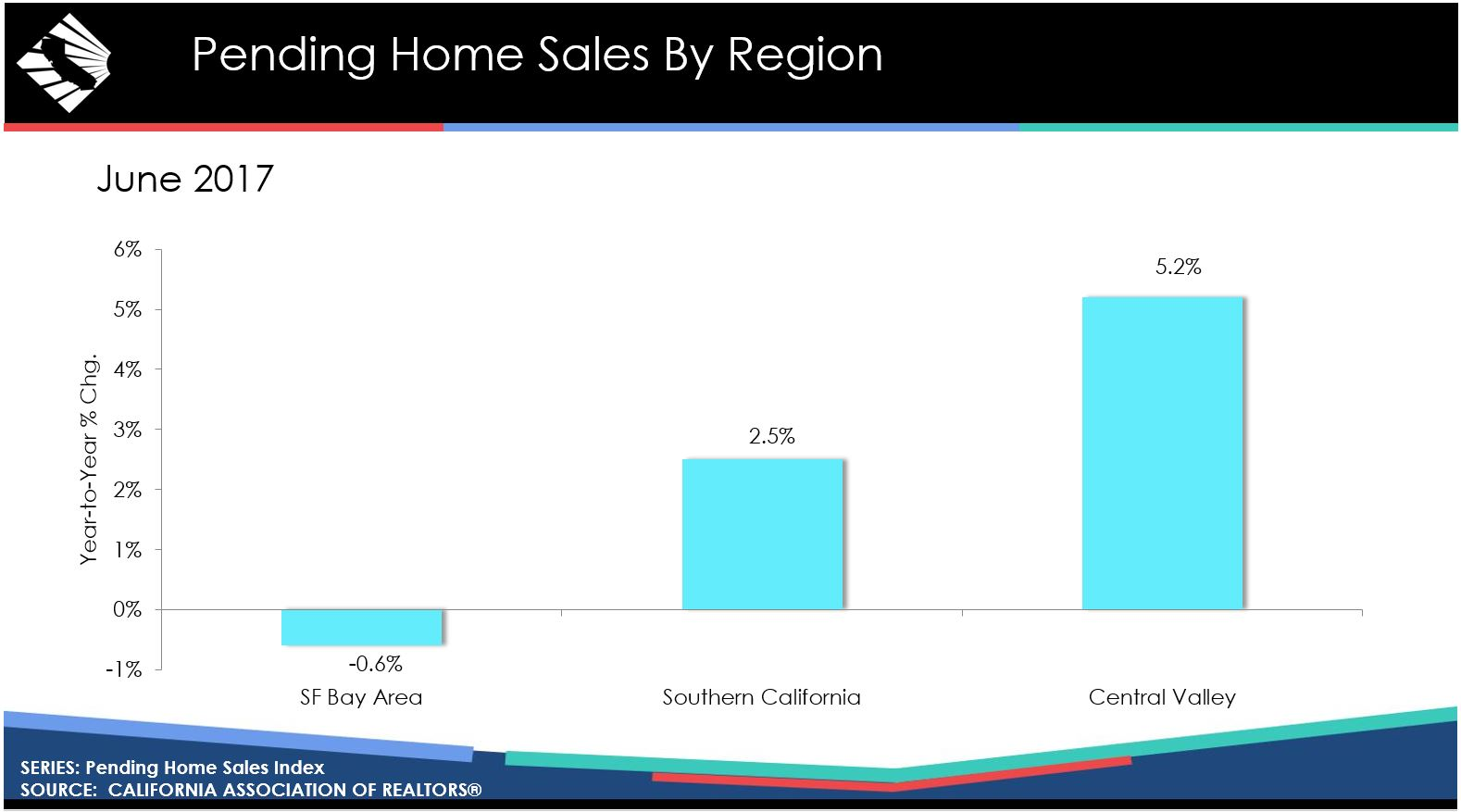 california june 2017 pending home sales by region graphic source car
