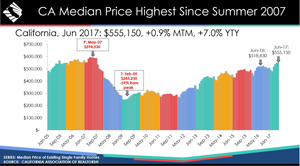 california june 2017 home prices graphic credit car small