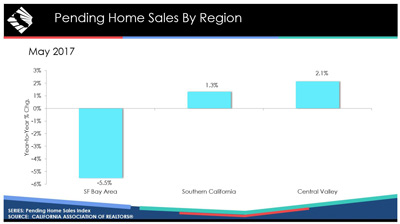 california may 2017 pending home sale graphic credit car small