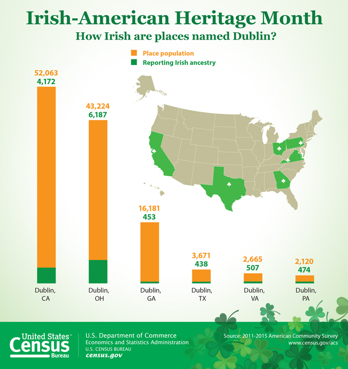 cenus bureau irish american heritage month march 2017
