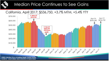 california median home price april 2017 graphic credit car small