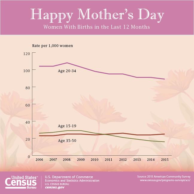 census bureau celebrates 2017 mother s day. Black Bedroom Furniture Sets. Home Design Ideas