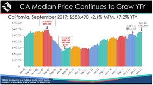 california historical home prices september 2017 graphic source car small