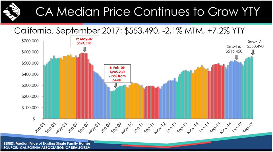 california historical home prices september 2017 graphic source car