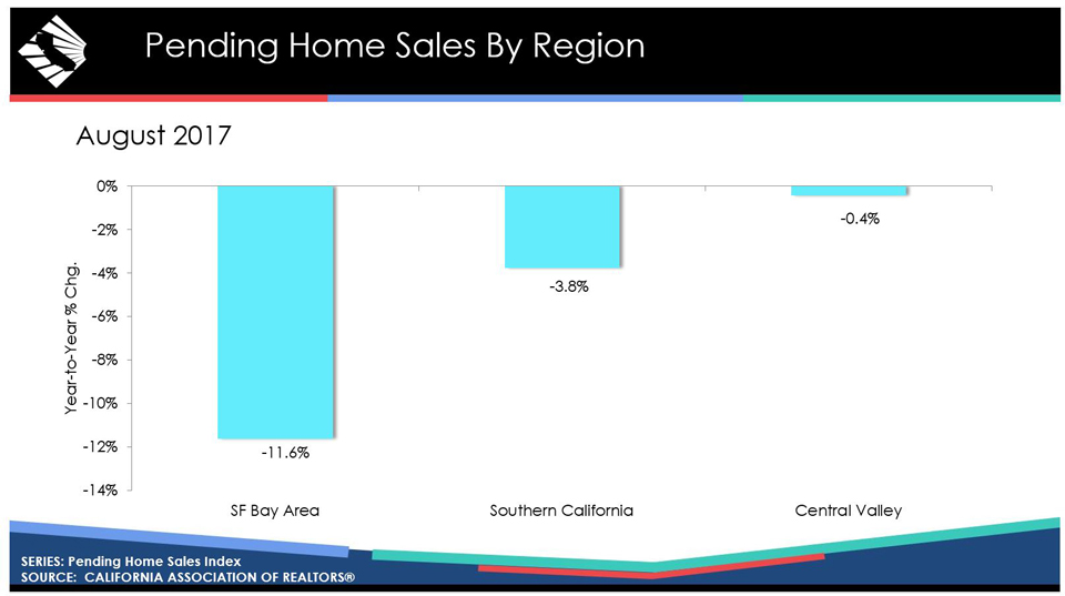 california pending home sales graphic august 2017 source car