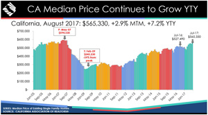 california home prices august 2017 graphic source cars 300