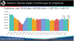 california march 2018 home sales graphic credit car 300