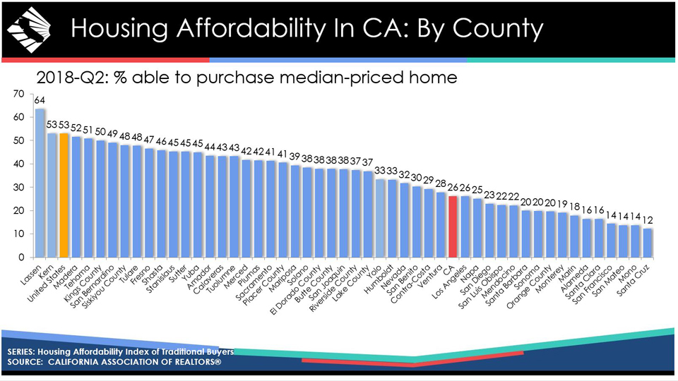 california housing affordability by county july 2018 credit car
