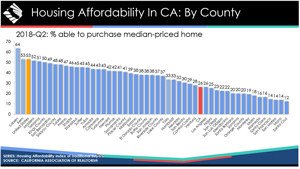 california housing affordability by county july 2018 credit car300