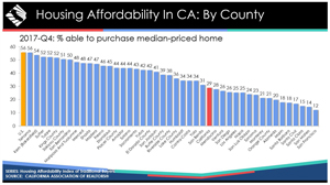 ca housing affordability 2017 fourth quarter graphic source car 300