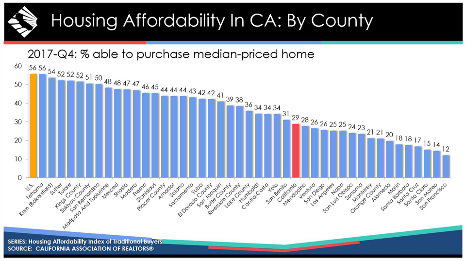 ca housing affordability 2017 fourth quarter graphic source car