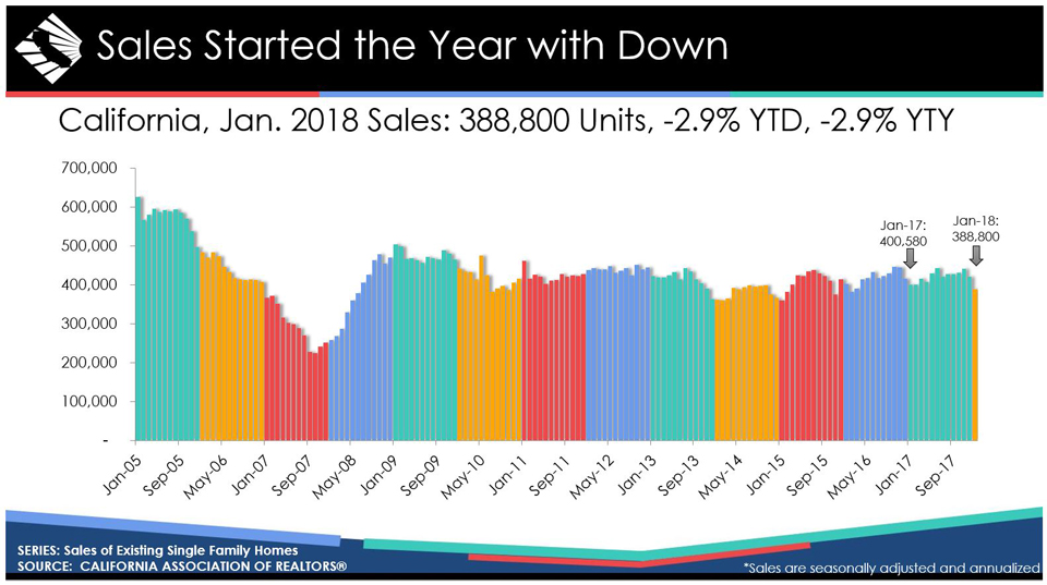 california january 2018 home sales prices graphic credit car