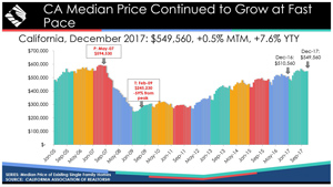 california median house prices chart december 2017 source car small