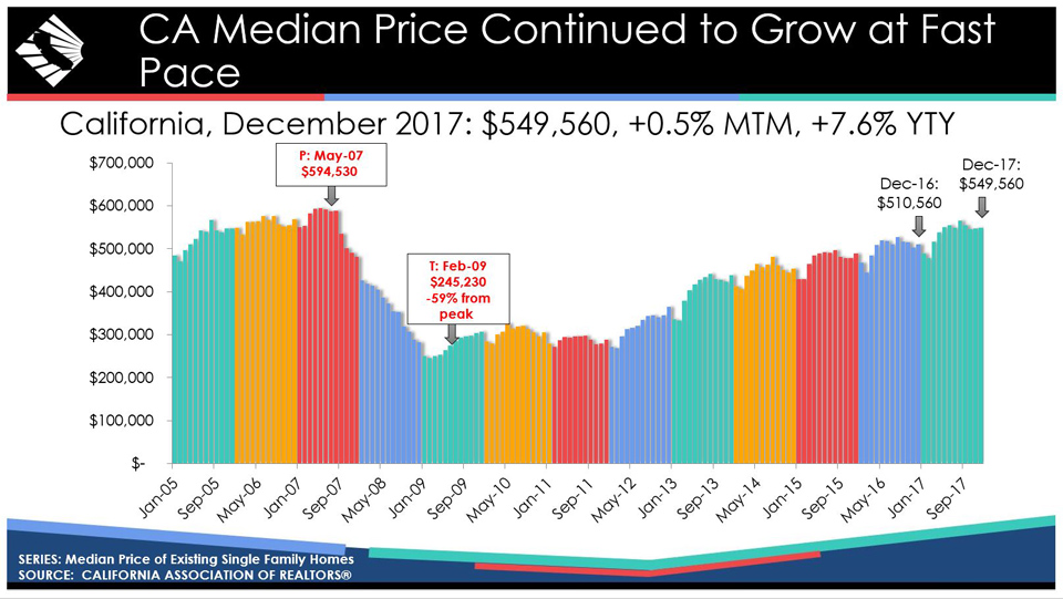 california median house prices chart december 2017 source car