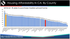 california housing affordability by county source car 300