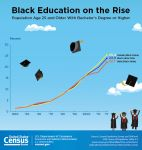 U.S. Census Bureau Celebrates February 2018 National African-American (Black) History Month
