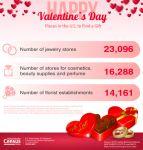 U.S. Census Bureau Celebrates Valentine's Day 2016 With Fun Facts
