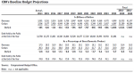 CBO Provides an Update to the Federal Budget and Economic Outlook: 2015 to 2025