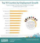 U.S. Census Bureau Reports California Takes Top Three Spots in Employment Growth Among Large Counties