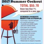 2017 All-American July 4th Cookout Prices Down Slightly, Remains Under $6 Per Person