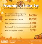U.S. Census Bureau Celebrates 2015 Thanksgiving Day With Fun Facts