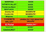 On Monday, August 13th Mariposa County Air Pollution Control District Reports Ferguson Fire is Affecting Air Quality in the Area - A Lot of Good Areas on the Chart!