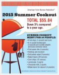 American Farm Bureau Federation Says July 4th Cookout Costs Less This Year, Still Under $6 Per Person