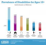 Census Bureau Facts on the Anniversary of Americans with Disabilities Act: July 26