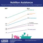 Census Bureau Reports in 2014 One in Five Children Received Food Stamps