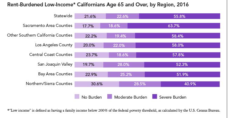 For Three Quarters Of California >> Rent Burden Strains More Than Three Quarters Of Low Income Seniors