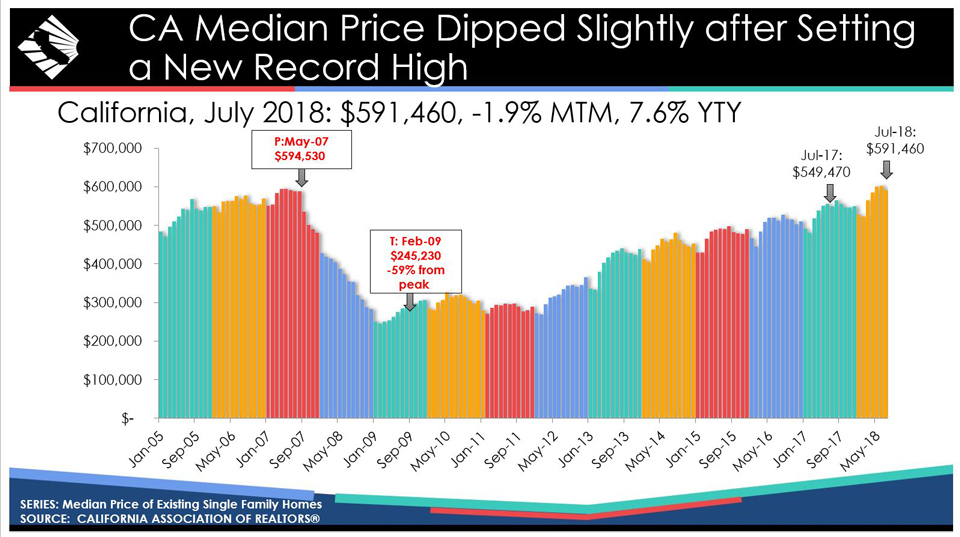 california july 2018 home sales prices source car