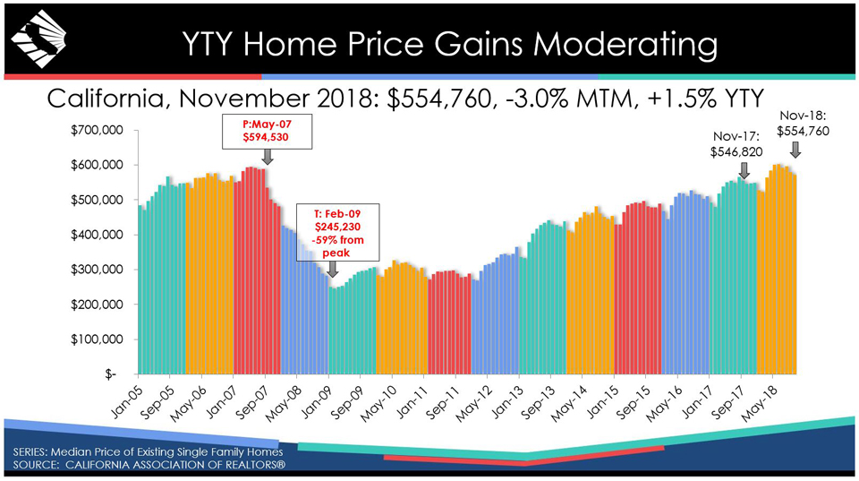 california november 2018 home prices graphic source car