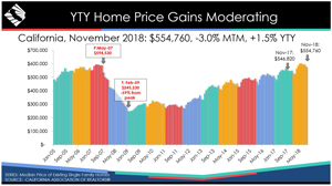 california november 2018 home prices graphic source car300