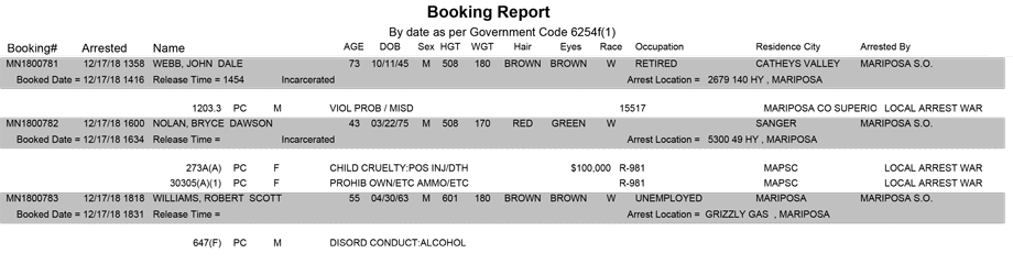 Mariposa County Daily Sheriff and Booking Report for Monday