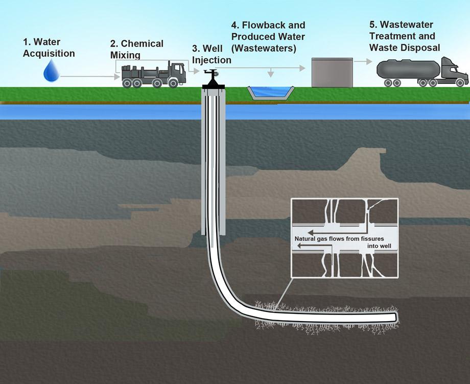 fracking credit usgs