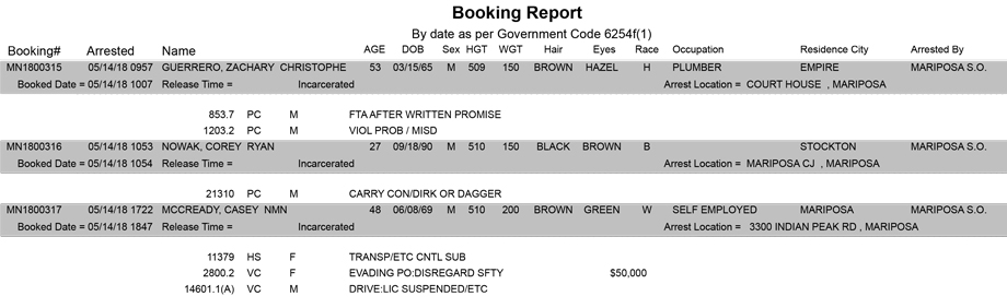 mariposa county booking report for may 14 2018
