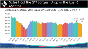 california home sales october 2018 graphic source car 300