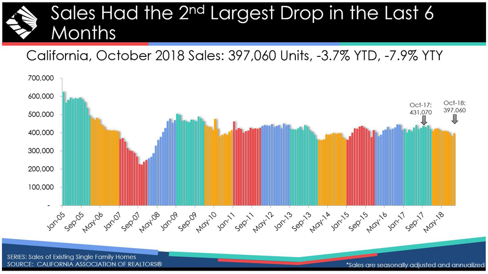 california home sales october 2018 graphic source car