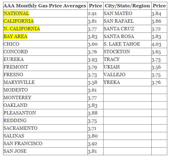 Aaa Fuel Gauge >> Aaa Reports California Gas Prices Spike Reach 3 Year High