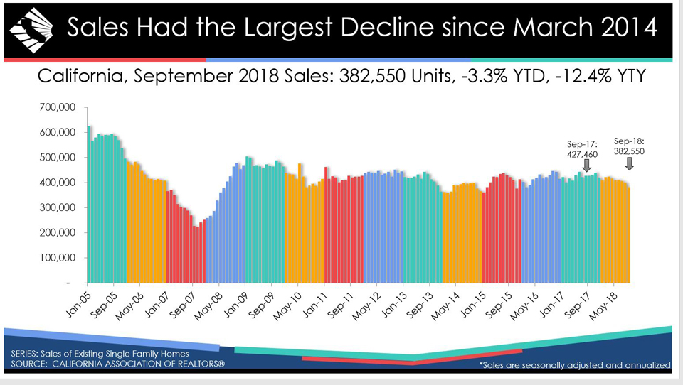 california september 2018 home sales graphic source car