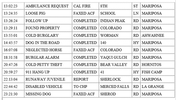 mariposa county booking report for december 13 2019.2