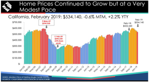 february 2019 home prices graphic credit car sm