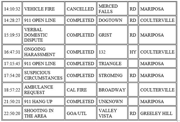 mariposa county booking report for november 30 2020 2