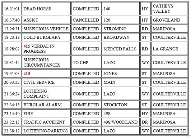 mariposa county booking report for october 5 2020 2