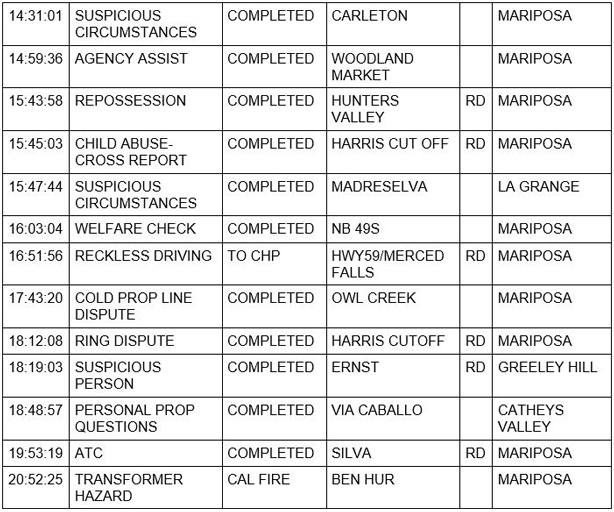 mariposa county booking report for september 16 2020 2